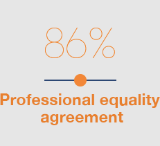 86 % - Professional equality agreement