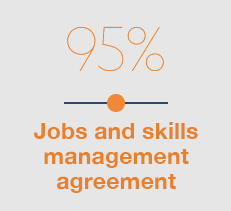 95 % - Jobs and skills management agreement